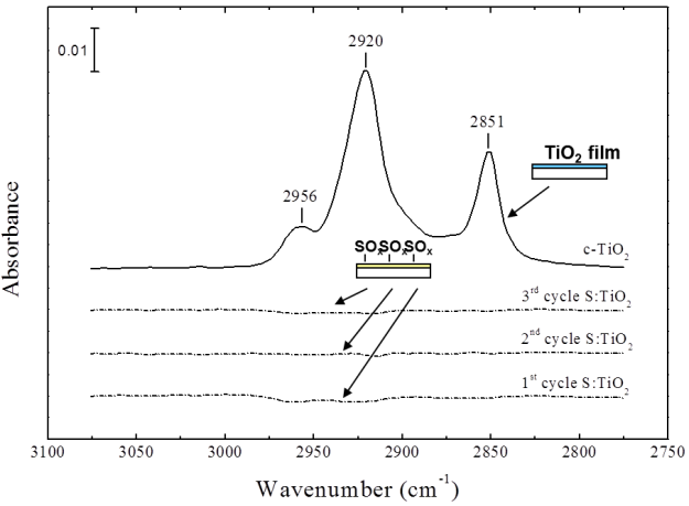 Comparison of the amount of stearic acid on a SO2 modified surface